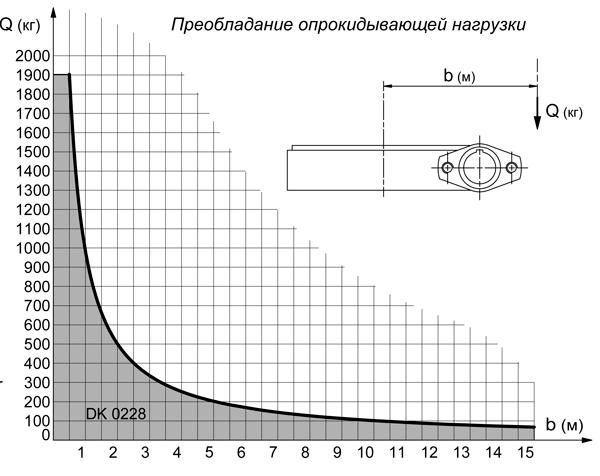 GRADK02280-ОПУ-диаграмма-нагрузок-2.jpg
